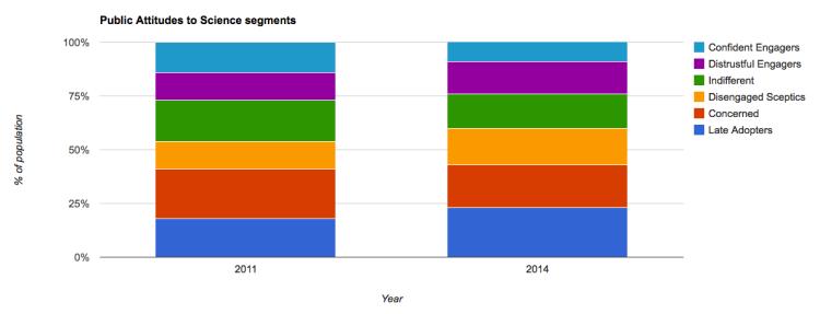Data from Ipsos MORI, March 2014, Public Attitudes to Science 2014