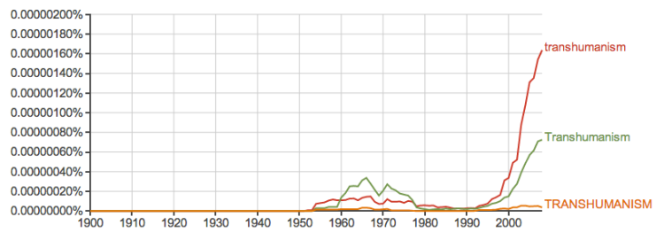 Data from Google nGram Viewer