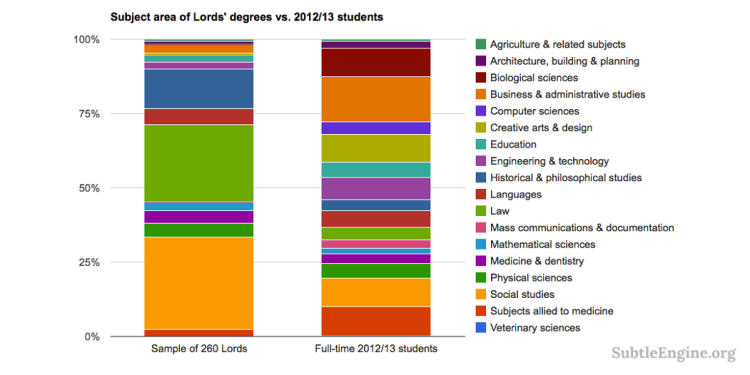 Lords' degrees vs. 2012/13 students